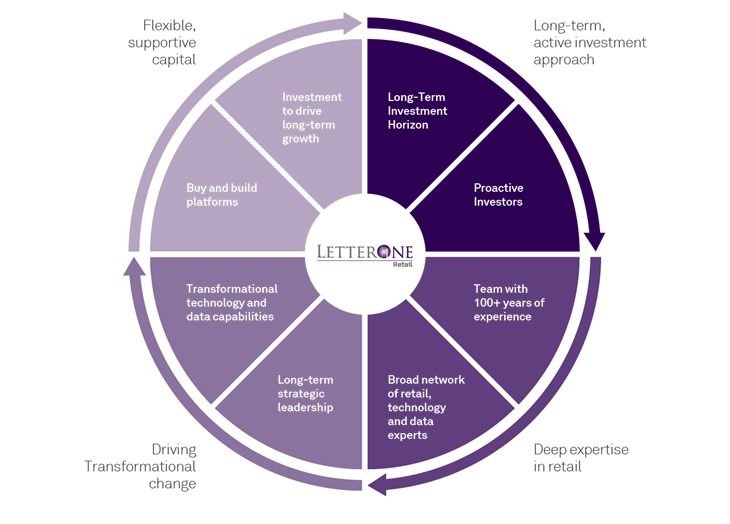 LetterOne Investment Approach Diagram